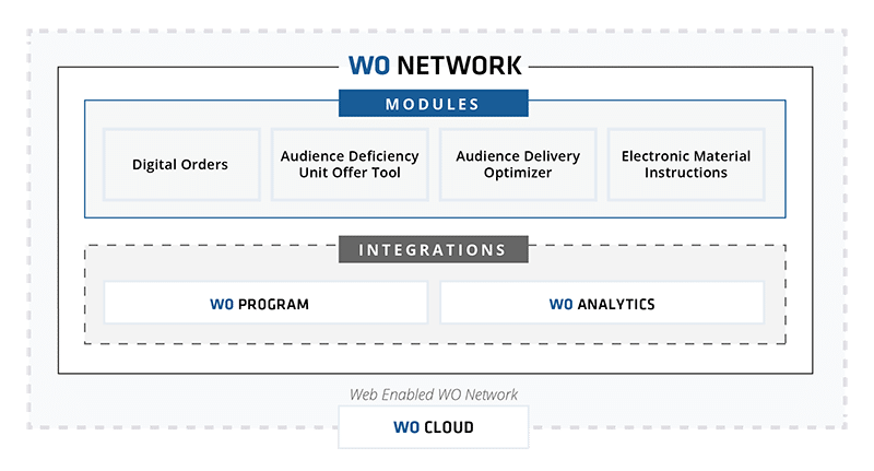 WO Network ad sales